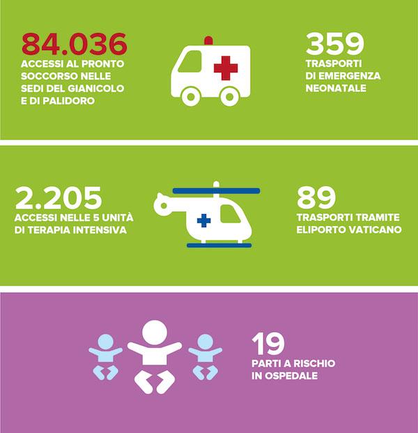 """Bambino Gesù: aumentano ricoveri e prestazioni ambulatoriali. Cresce la produzione scientifica. Oltre 300 trapianti in un anno e 13mila pazienti """"rari""""."""