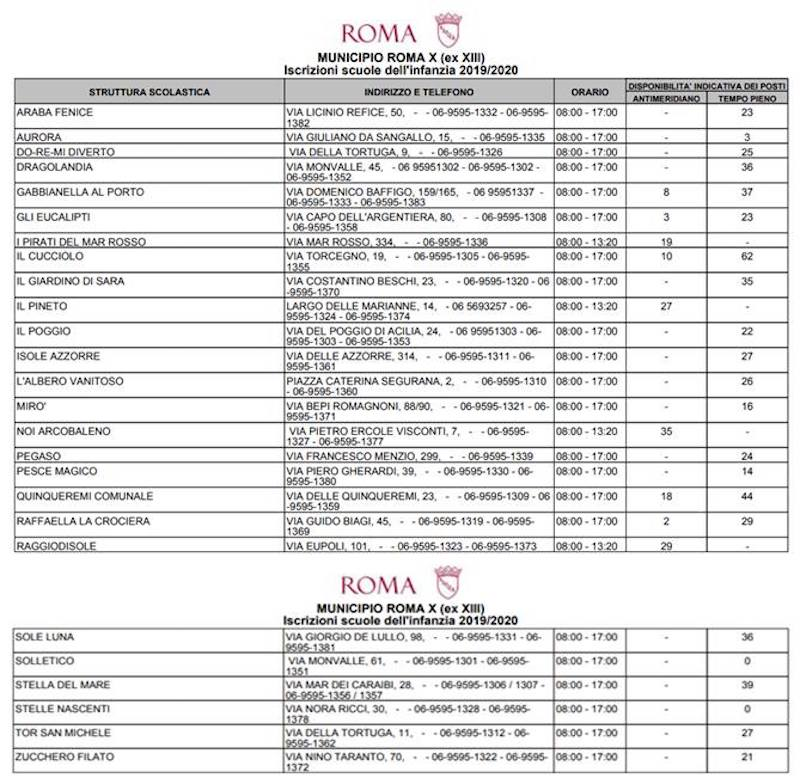 Sinistra Italiana X Municipio: Anche il prossimo anno scolastico 2019/2020 il plesso in Via della Maggiorana, nonostante sia terminato da anni, resterà serrato. Il 21 Febbraio 2018 la Sindaca Raggi ne annunciava la rapida inaugurazione.