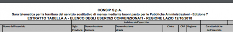 Sinistra Italiana X Municipio: Buoni spesa e negozi convenzionati. Il Comune di Roma inserisce nell'elenco anche bar, pizzerie, tavole calde, sushi bar.