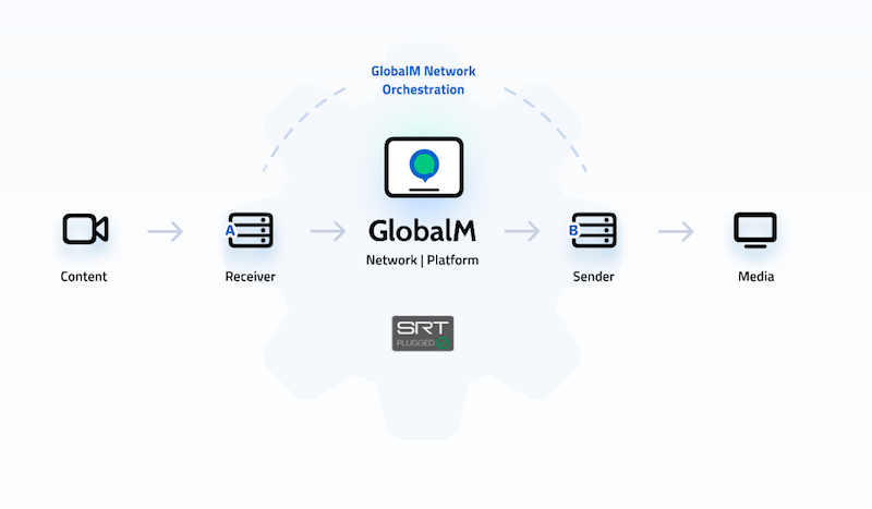 CES 2021 Las Vegas – GlobalM: Advanced streaming technologies with smartphone apps, platform and CDN with SRT gateway technology